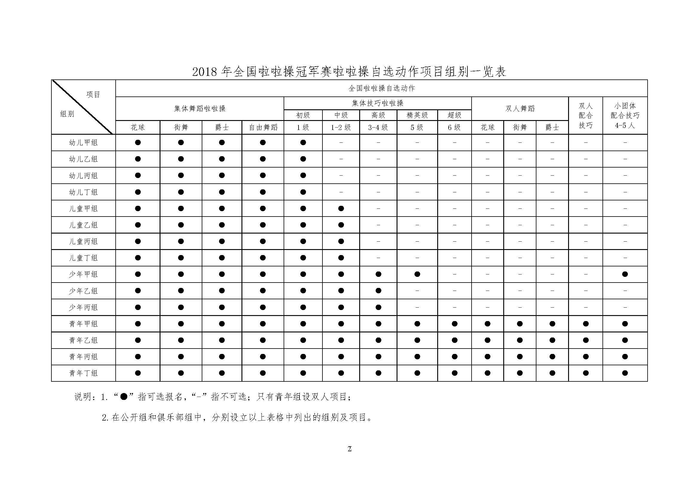 049号-2018年全国啦啦操冠军赛(幼儿组、儿童组和成年组)通知插图(22)