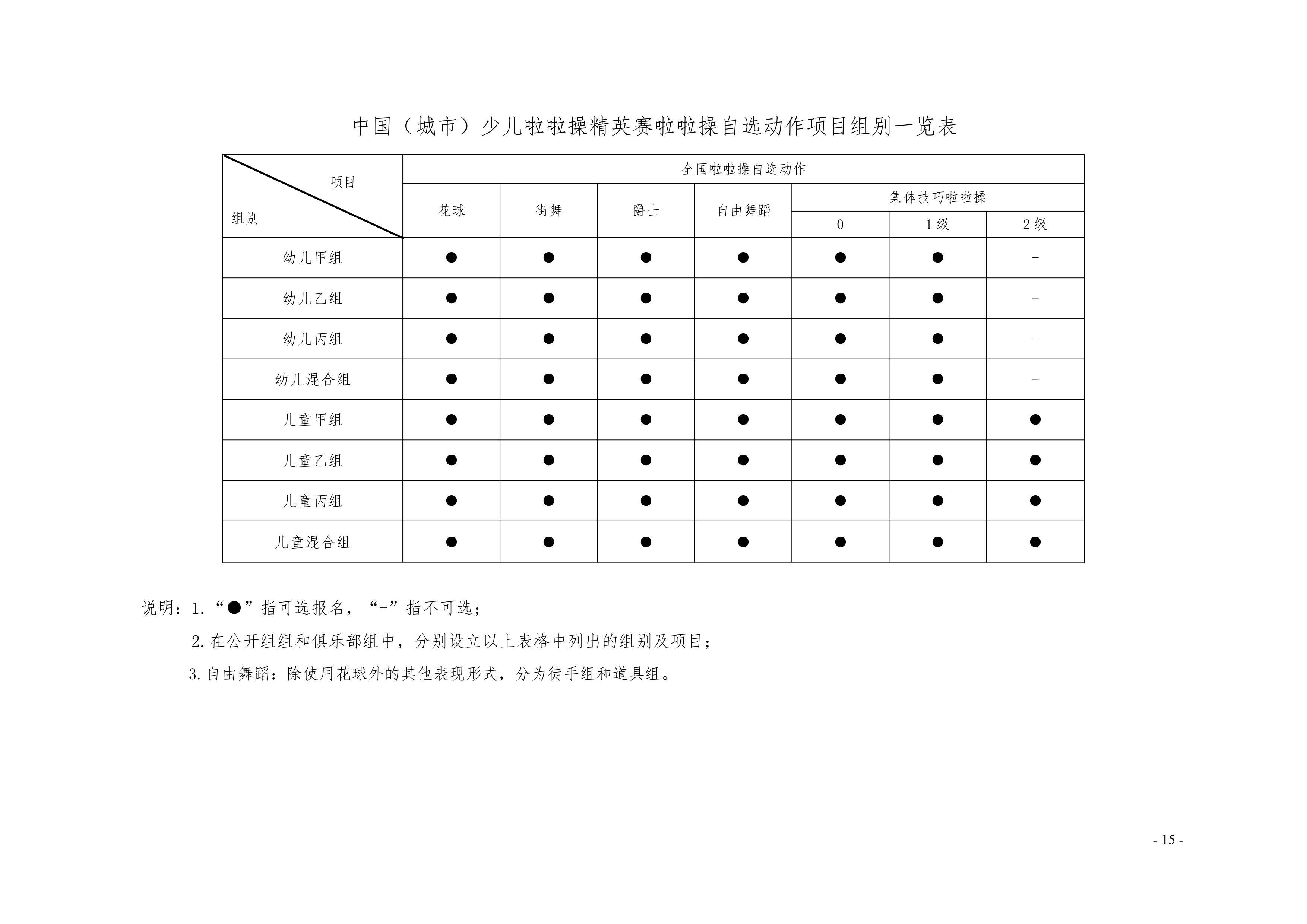 2021年中国(遵义)少儿啦啦操精英赛通知插图(15)