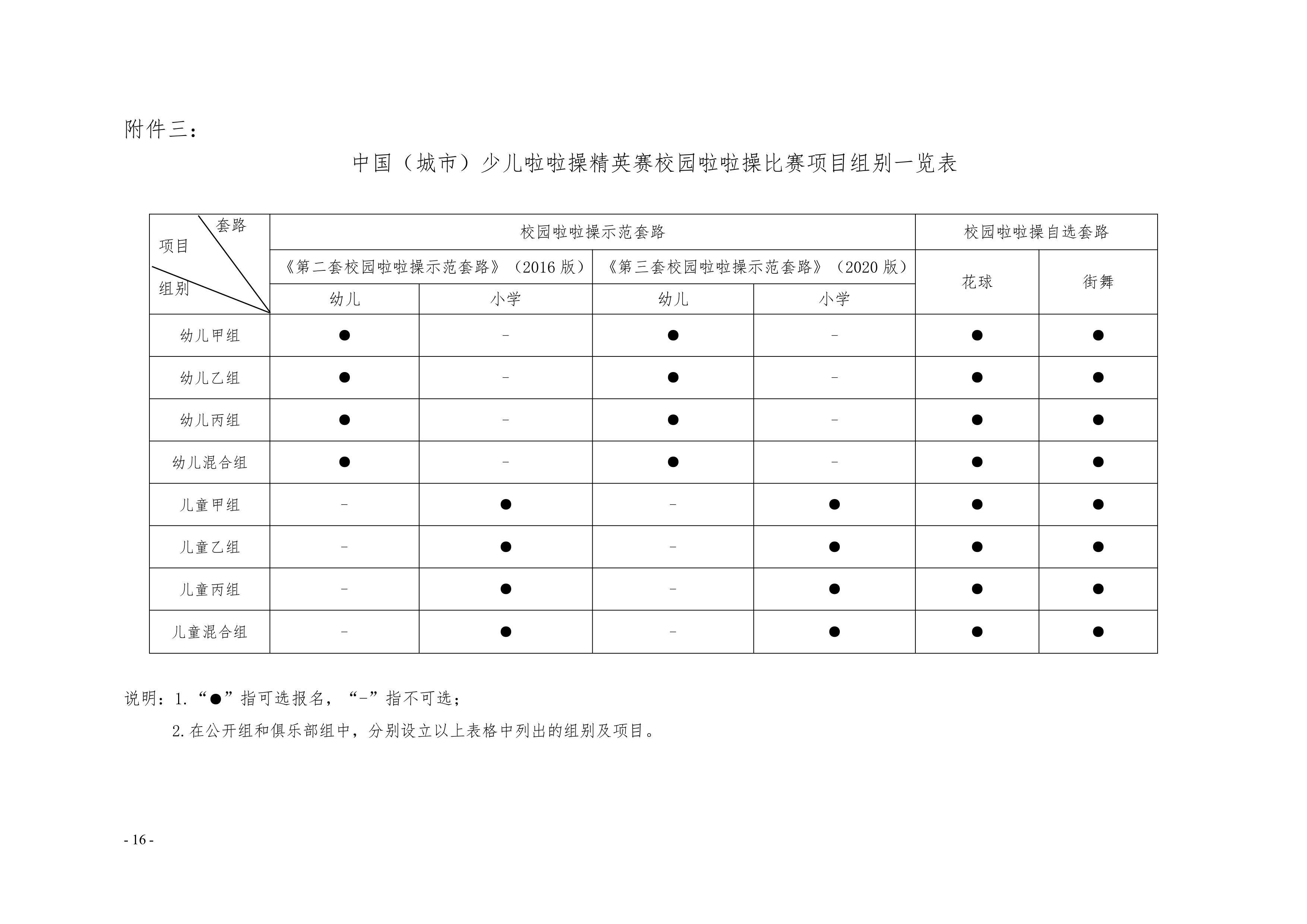 2021年中国(遵义)少儿啦啦操精英赛通知插图(16)