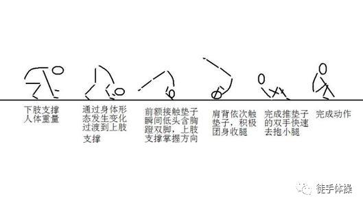 儿童常玩的体操动作:前滚翻插图(1)